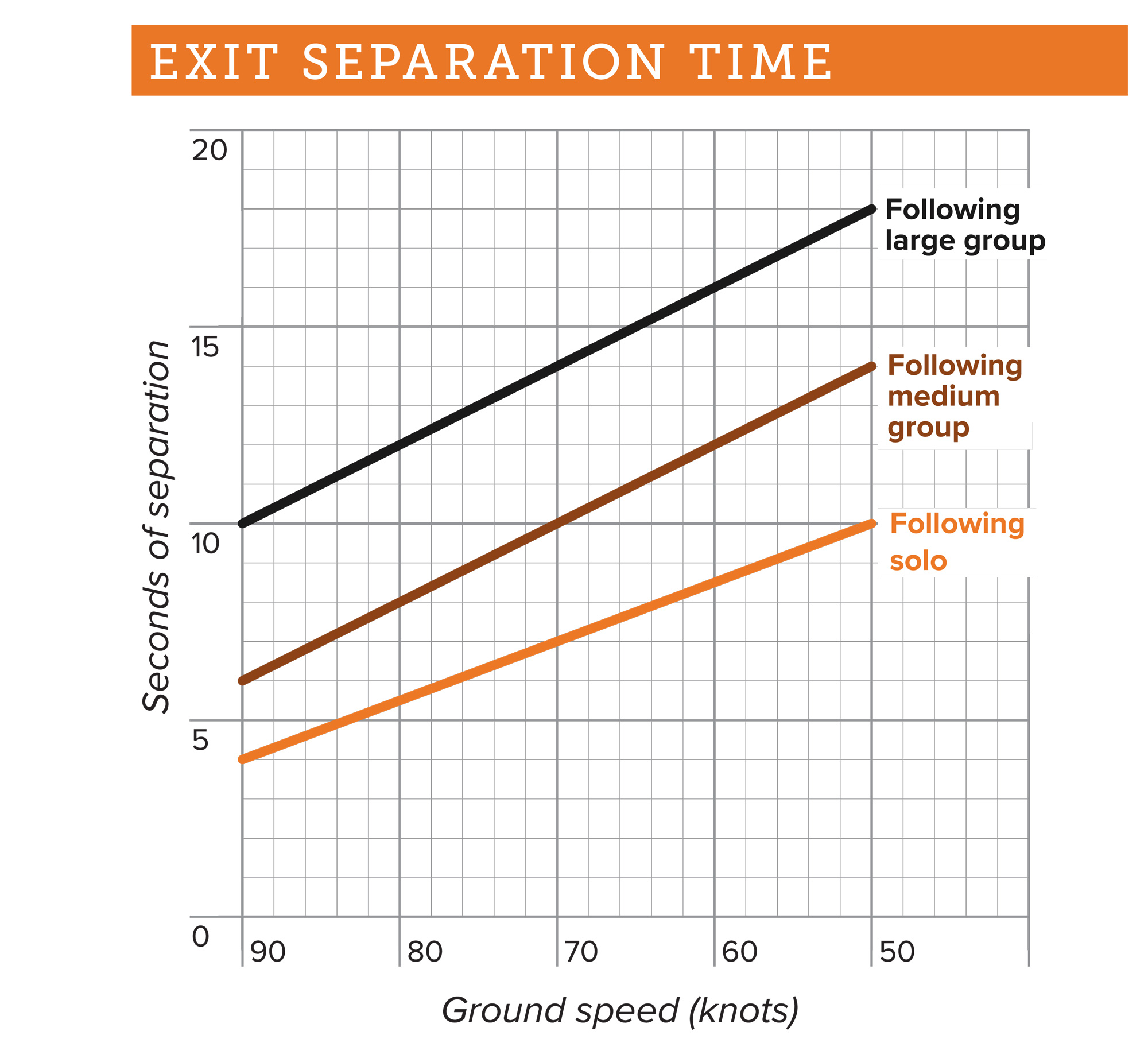 exit-separation-time